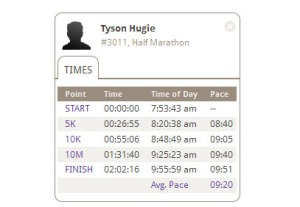 tyson_hugie_race_results