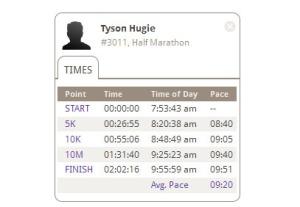 tyson_hugie_race_results